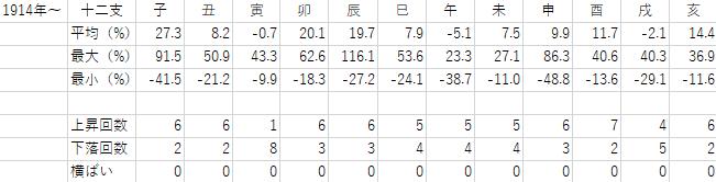 1914年から2018年までの十二支ごとの年間騰落率の表