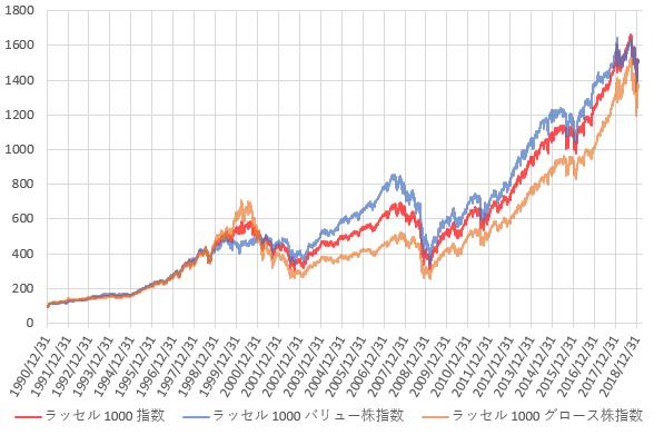 ラッセル1000指数、ラッセル1000バリュー株指数、ラッセル1000グロース株指数の推移を示した図