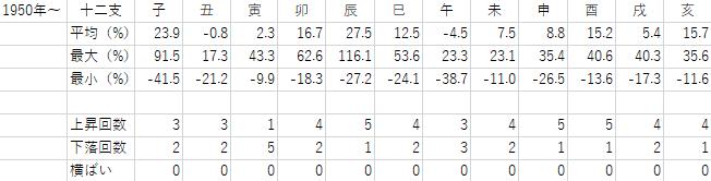 1950年から2018年までの十二支ごとの年間騰落率の表