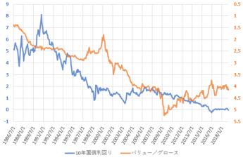 バリュー株指数をグロース株指数で割った値の推移を「10年国債利回り」と比較した図