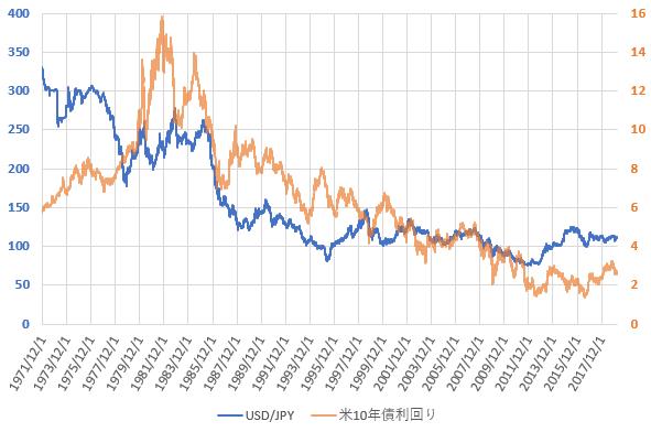 米10年債利回りとドル円相場の推移を示した図(2019.3)