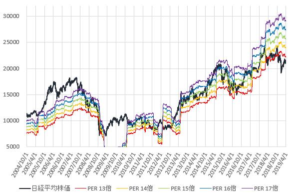 日経平均株価とPER13~17倍相当株価の推移を示した図(2019.3)