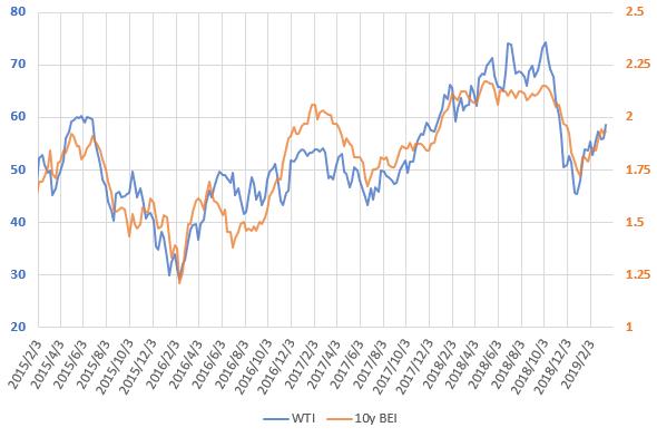 WTI原油価格とブレーク・イーブン・インフレ率の直近の推移を示した図(2019.3)