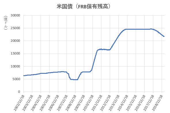 米国債のFRB保有残高の推移を示した図(2019.4)