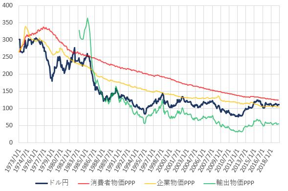 日米の各種購買力平価とドル円相場の推移を示した図(2019.6)