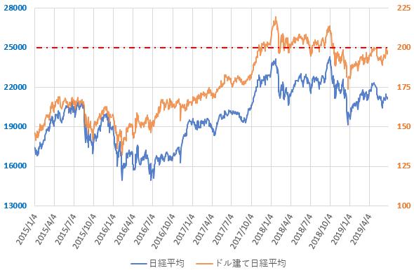 ドル建て日経平均株価の直近の推移を示した図(2019.6)