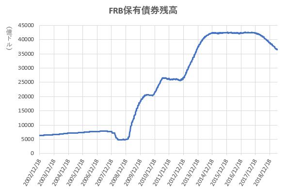 FRB保有債券残高の推移を示したの図(2019.7)
