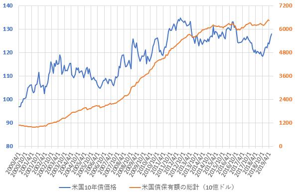 米国債保有額総計と米10年国債価格の推移を示した図(2019.7)