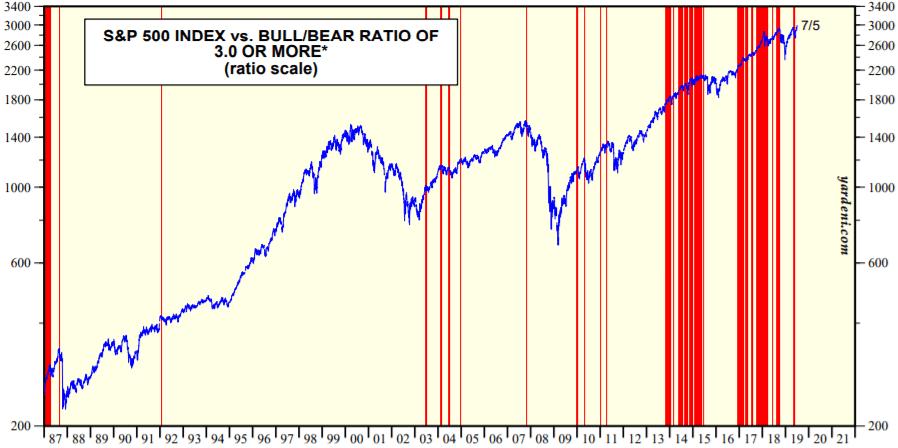 S&P500とブルベア指数の推移を示した図(2019.7)