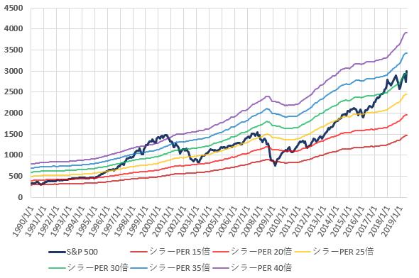 S&P500とCAPEレシオ別株価の推移を示した図(2019.7)