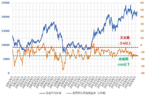 信用評価損益率と日経平均株価の推移を示した図(2019.9)