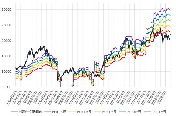 日経平均株価とPER13~17倍相当株価の推移を示した図(2019.9)