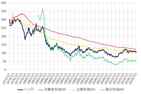 日米の各種購買力平価とドル円相場の推移を示した図(2019.9)