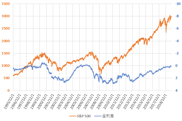 S&P500と米国長短金利差の推移を示した図(2019.9)