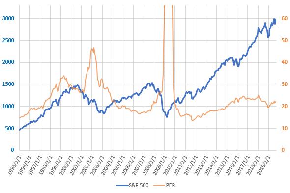 S&P500とPERの直近の推移を示した図(2019.9)