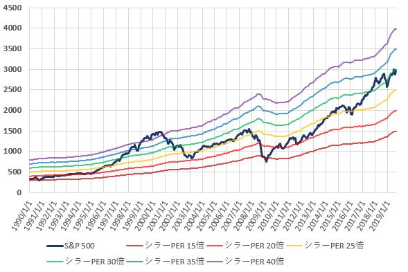 S&P500とCAPEレシオ別株価の推移を示した図(2019.9)