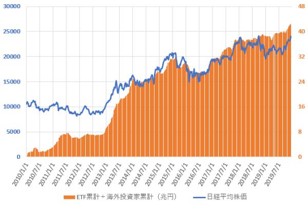 日銀ETF買い入れ累計額と海外投資家の累計売買金額との合計と日経平均株価の推移を示した図(2019.12)