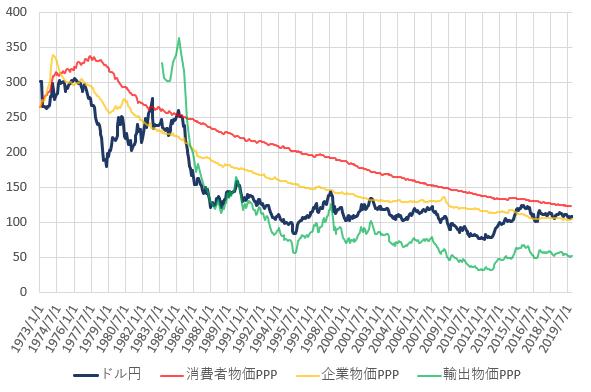 日米の各種購買力平価とドル円相場の推移を示した図(2019.12)