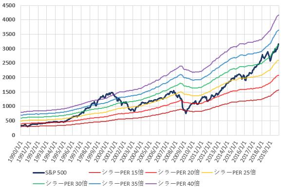 S&P500とCAPEレシオ別株価の推移を示した図(2019.12)