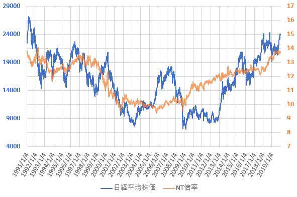 NT倍率と日経平均株価の推移を示した図(2019.12)