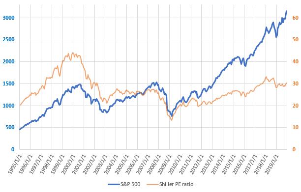 S&P500とCAPEレシオの直近の推移を示した図(2019.12)