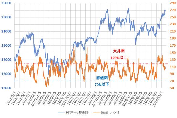 騰落レシオと日経平均株価の推移を示した図(2019.12)