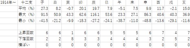 1914年から2019年までの十二支ごとの年間騰落率の表