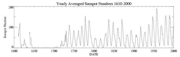 太陽黒点数の長期推移(ウィキペディアより)