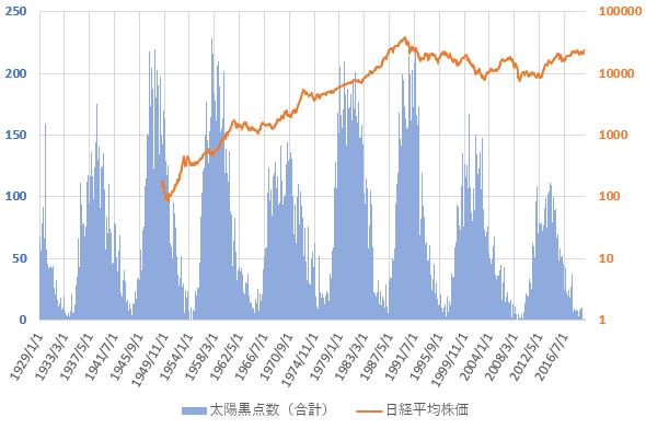 1929年以降の太陽黒点数と日経平均株価の片対数グラフ