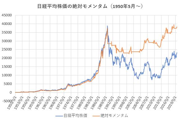 1950年5月以降の日経平均株価の絶対モメンタムのパフォーマンス