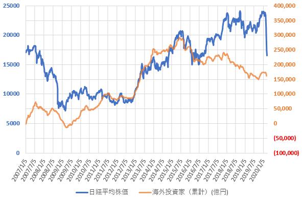 海外投資家の売買動向と日経平均株価の推移を示した図(2020.3)