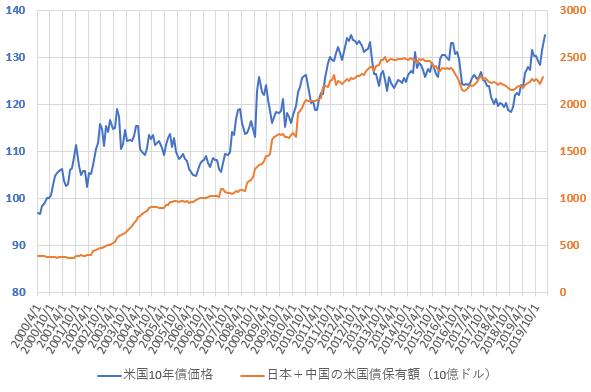 日本と中国の米国債合計保有額と米10年国債価格の推移を示した図(2020.3)