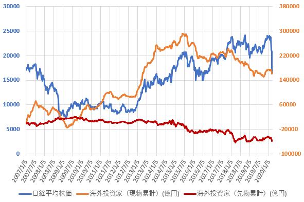 海外投資家の日経225先物の累計売買額の推移(2020.3)
