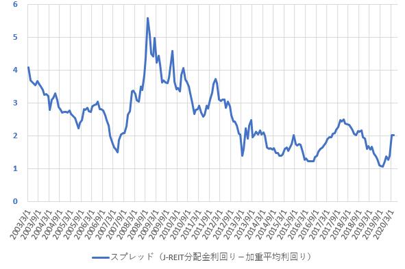 分配金利回りと配当利回りのスプレッドの推移を示した図(2020.6)