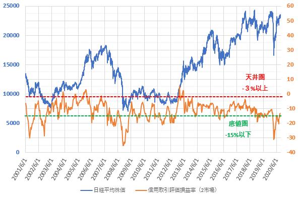 信用評価損益率と日経平均株価の推移を示した図(2020.9)