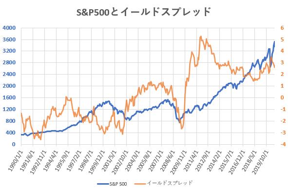 S&P500とイールドスプレッドの推移を示した図