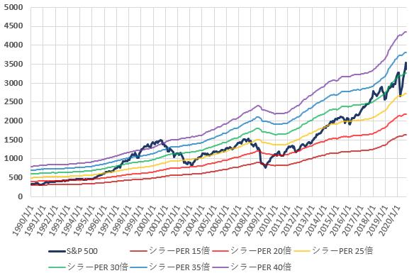 S&P500とCAPEレシオ別株価の推移を示した図(2020.9)