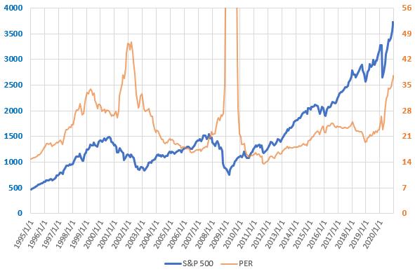 S&P500とPERの直近の推移を示した図(2020.12)