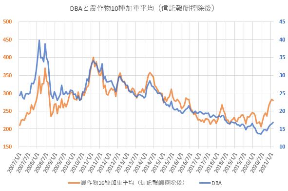 信託報酬控除後の農作物10種加重平均価格とDBAの推移を示した図