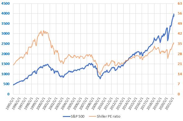 S&P500とCAPEレシオの直近の推移を示した図(2021.3)