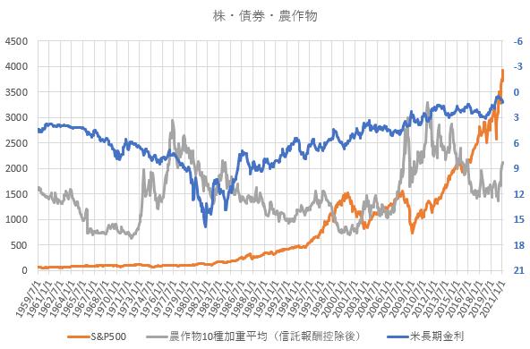 農作物価格、S&P500、米長期金利の長期推移を示した図