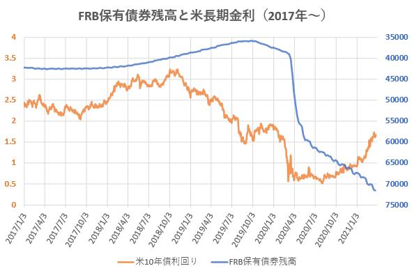 FRB保有債券残高と米長期金利の推移を示した図(2021.3)