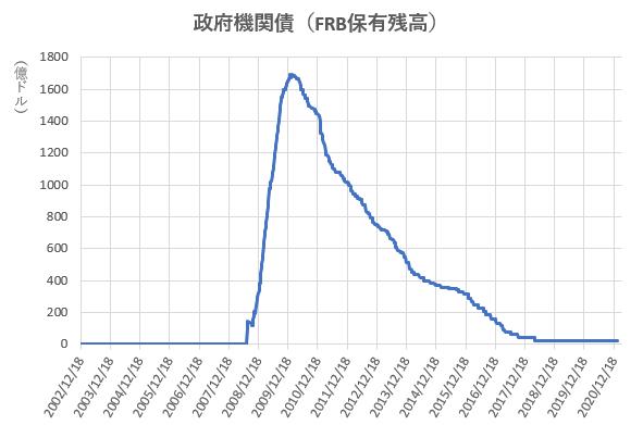 政府機関債のFRB保有残高の推移を示した図(2021.3)