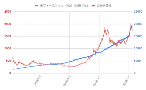 マネーストックと金価格の推移を示した図