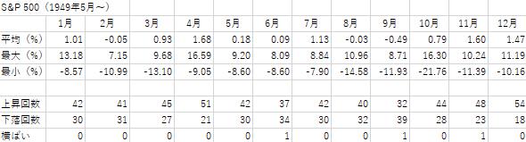S&P500の月別騰落率の詳細を示した表