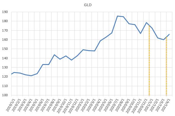 金ETFであるGLDの直近の価格推移を示した図