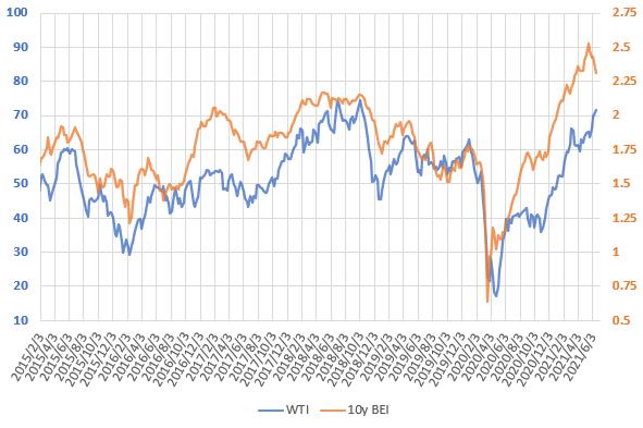 WTI原油価格とブレーク・イーブン・インフレ率の直近の推移を示した図(2021.6)