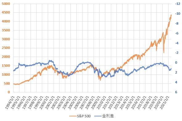 2021年7月までのS&P500と米国長短金利差の推移を示した図