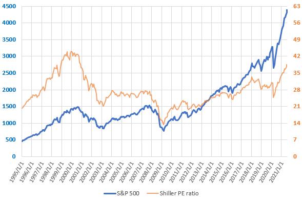 2021年7月までのS&P500とCAPEレシオの直近の推移を示した図