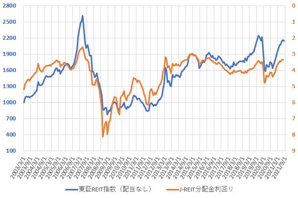 21年9月の東証REIT指数と分配金利回りの推移を示した図